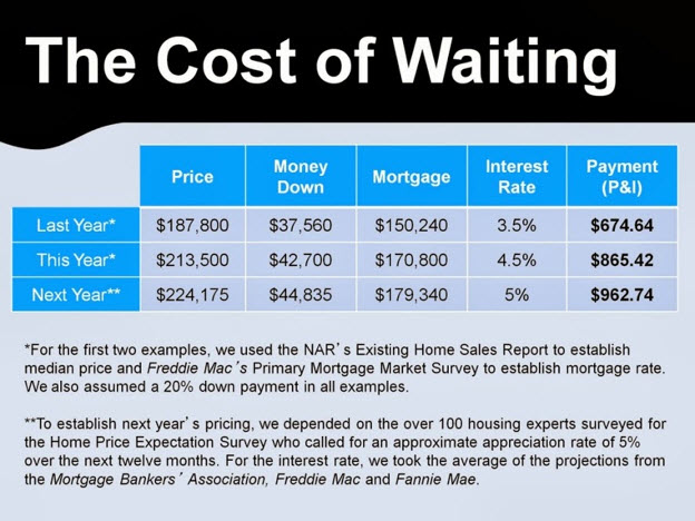 cost of waiting graphic
